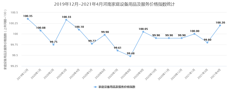 河南,家庭设备用品及服务价格指数,经济运行